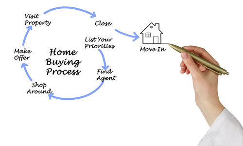 Home-Buying-Process-Maximum-Lending-Medium