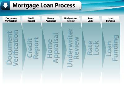 refinancing-process